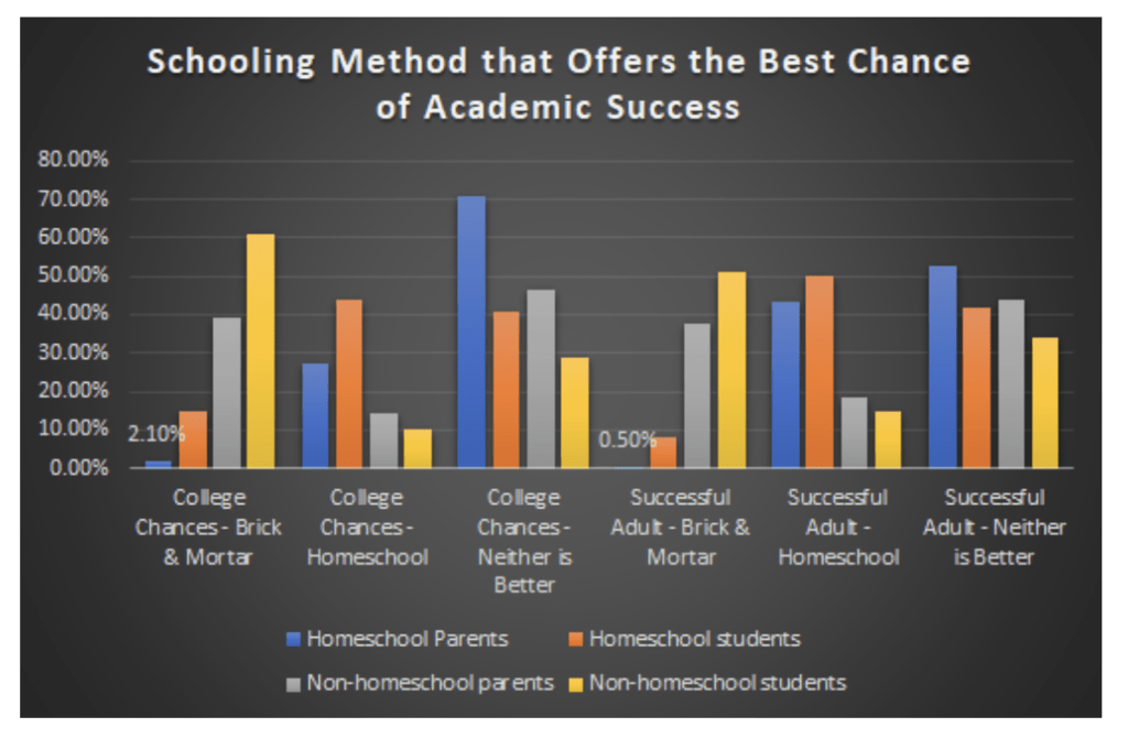 School Method That Offers the Best Chance